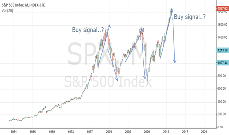 SPX: Time to get long..?