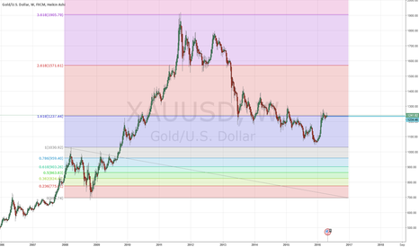 XAUUSD: Gold hit a very strong resistance 1250