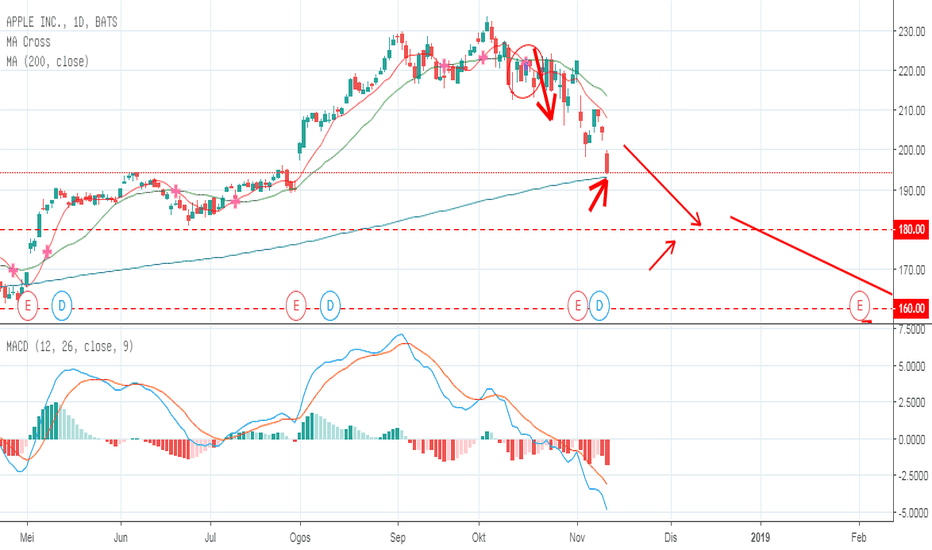 AAPL: APPLE: Apa itu swing trading?