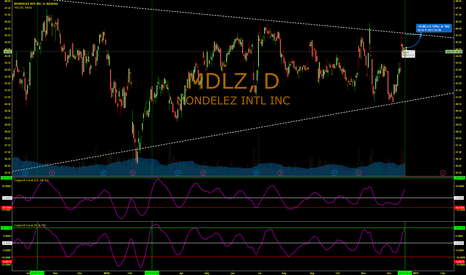 MDLZ: A quick up...and then drop for MDLZ?