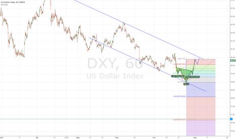 DXY: correction