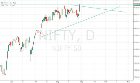 NIFTY: Steady at this Level Nifty 50