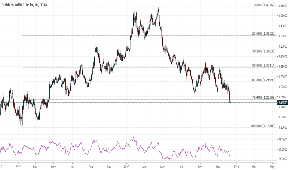 GBPUSD: GBPUSD: more losses to suffer