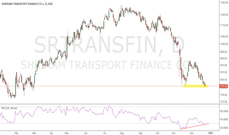 SRTRANSFIN: SRT FINANCE