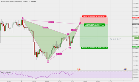 AUDCAD: AUDCAD 15 Bat Short Idea