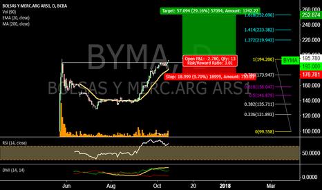 BYMA: BYMA sigue sin recorte?