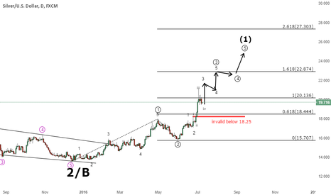 XAGUSD: Silver - Still some way to go