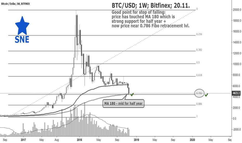 BTCUSD: BTC/USD; 1W; Bitfinex; 20.11. by @SupernovaElite