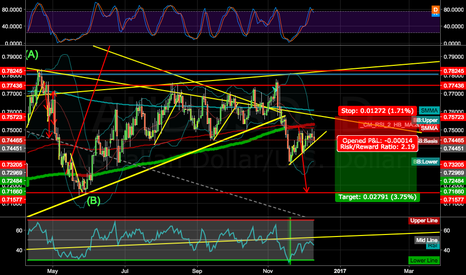 AUDUSD: SIMPLE TRADE SHORT AU
