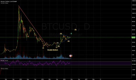 BTCUSD: LONG TERM - BITCOIN PRICE