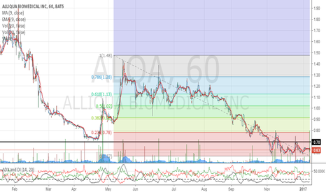ALQA: when support becomes resistance