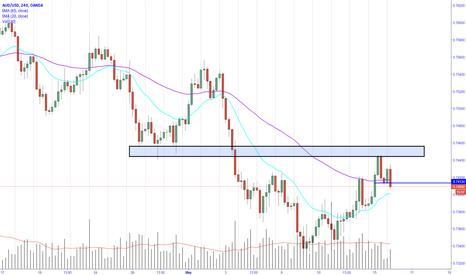 AUDUSD: Price action setup for AUDUSD short trade