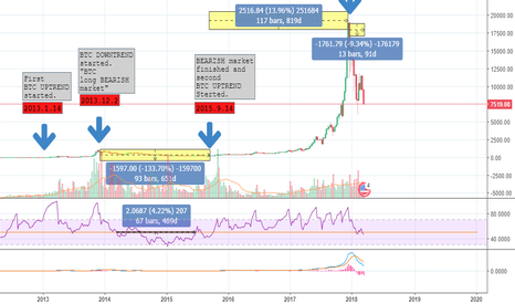 BTCUSD: WHY you are SO HURRY?