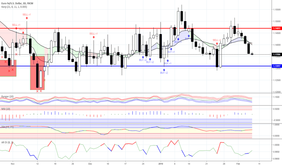 EURUSD: Range trading: Forex as for 07/02/2019