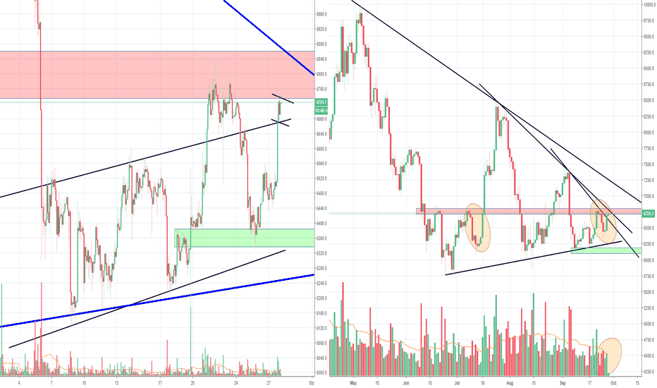 BTCUSD: Bitcoin bulls are back in the game again