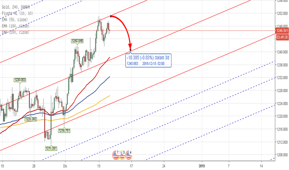 XAUUSD: PITCHFORK - CFD XAUUSD Weekly Analysis 10th - 14th Dec 2018