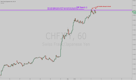 CHFJPY: 2nd attempt at new ATH in 20 years. Insane Risk/Reward on CHFJPY