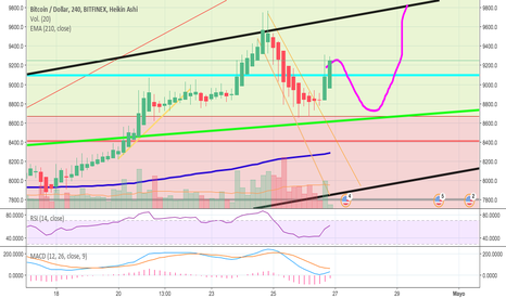 BTCUSD: proximo higher high ?