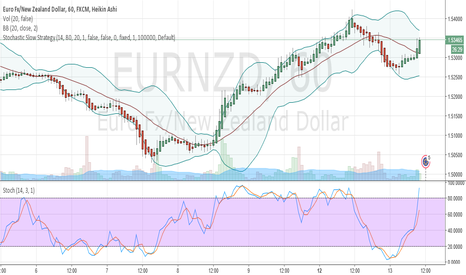 EURNZD: EURNZD LONG for Short term