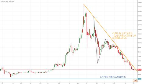 ETHJPY: 【日足】イーサリアム/円はレジスタンスラインを沿って下落中