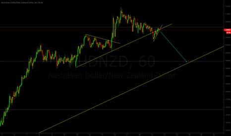 AUDNZD: Watch for the break AUDNZD short