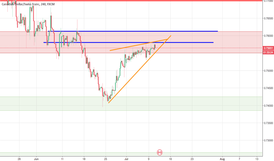 CADCHF: Get on the profit train this week [CAD/CHF]