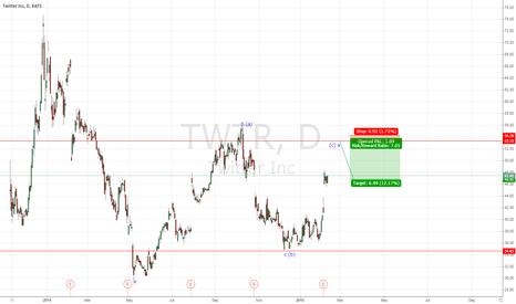 TWTR: short twtr