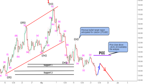 LTCUSD: Litecoin (LTCUSD) Elliott wave analysis update: 4hr tf