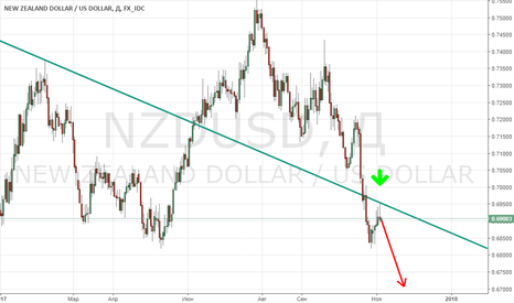 NZDUSD: NZD/USD - падающая звезда, указывающая вниз?