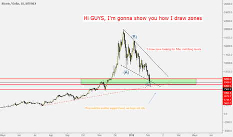 BTCUSD: BTC drawing support zones