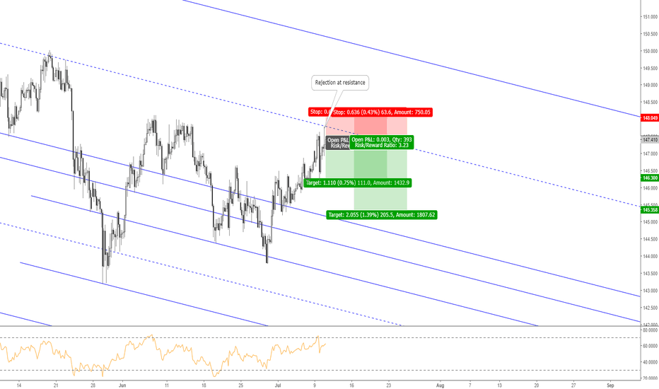 GBPJPY: GBPJPY: Sell Opportunity at Resistance Trendline