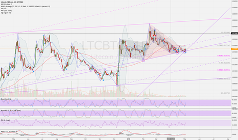 LTCBTC: LTCBTC (12h): Above the strong support line and more up...