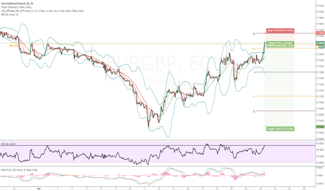 EURGBP: EURGBP SHORT | Key Institutional Level Short | Fib 50%