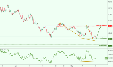 CHFAUD: CHFAUD approaching support, potential bounce!