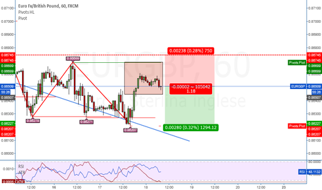 EURGBP: EUR/GBP Trend Continuation Ribassista su H1