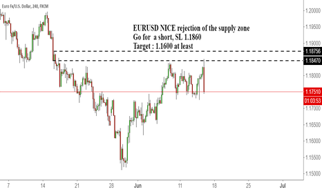 EURUSD: EURUSD NICE rejection of the supply zone