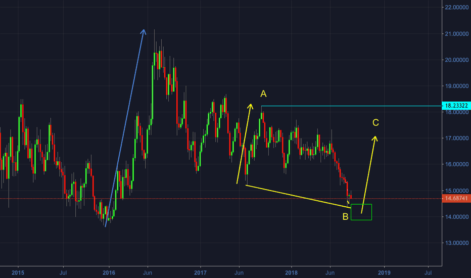 XAGUSD: SILVER - Weekly Timeframe Overview - Getting ready for buys