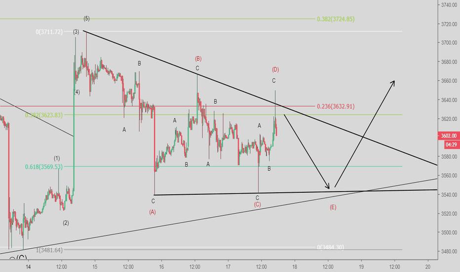 BTCUSD: (BTC) Triangulo para completar la correccion de Bitcoin