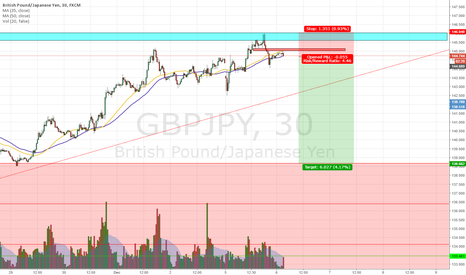 GBPJPY: GBPJPY June Retest