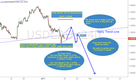 USDCAD: USDCAD, LONG TERM TRADE, BIG MOVE IS COMING