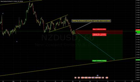 NZDUSD: NZDUSD-Sell setup