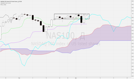 "NAS100: TC ""Бонсай"", 07.12.2015, NASDAQ"