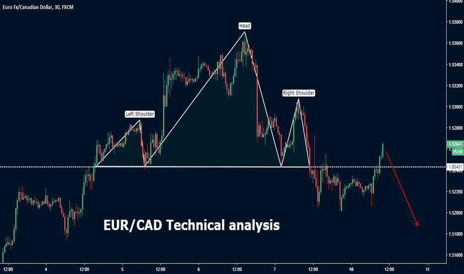 EURCAD: EUR/CAD Technical analysis
