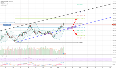 XAUUSD: Long term on gold
