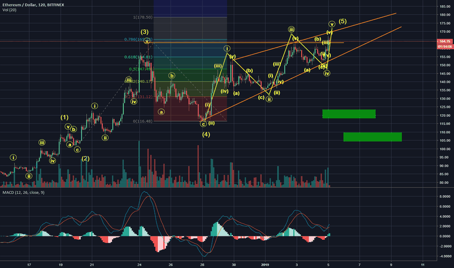 ETHUSD: Sorry bulls, not just yet