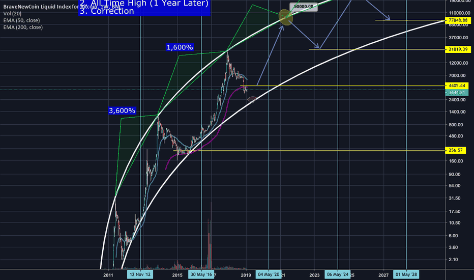 BLX: The Cycles Of Bitcoin - Get Ready!