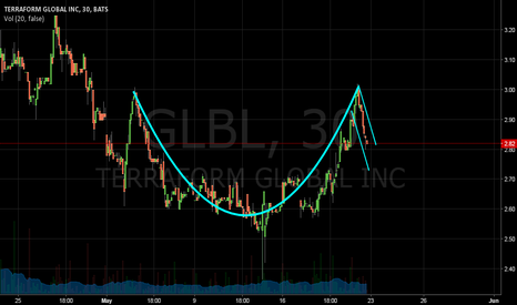 GLBL: Cup and Handle