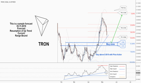 TRXUSD: Tron would probably resume its uptrend again