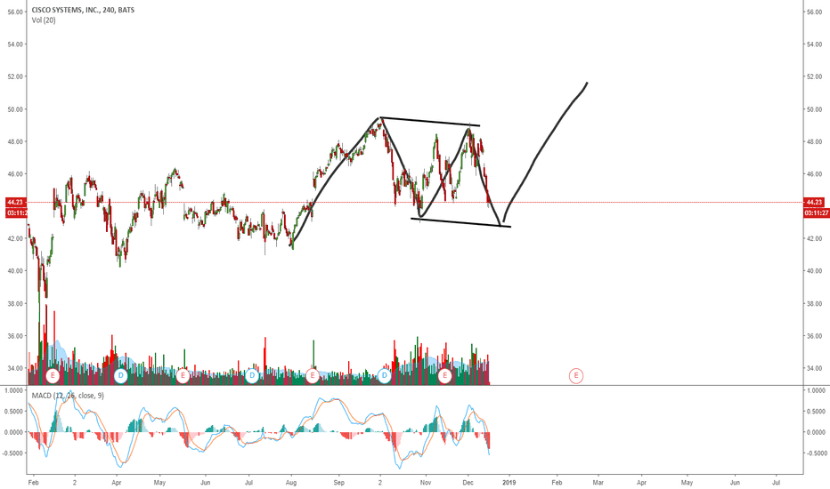 CSCO: CSCO - CISCO MAKING A FLAT CORRECTION FOR ONE MORE UP?