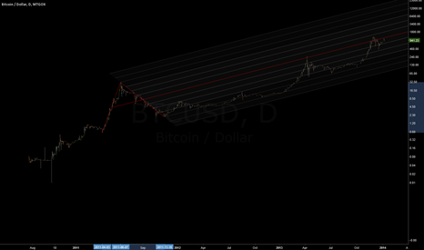 BTCUSD: The Thin Red Line